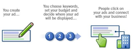 Google Adwords Explained | How Does Google Adwords Work - Net Business Group